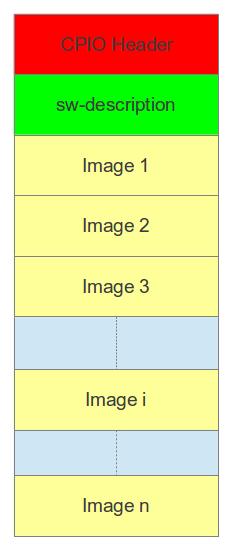 SWUpdate Guide - Variscite Wiki