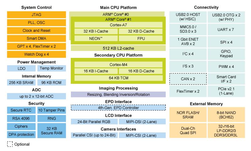 Var-som-mx7 Freertos For M4
