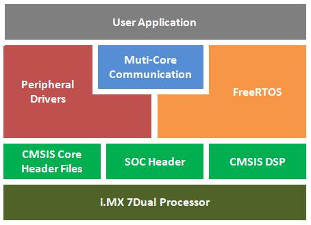 VAR-SOM-MX7 FreeRTOS for M4 - Variscite Wiki