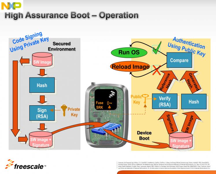 High Assurance Boot - Variscite Wiki